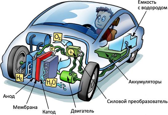 31, Автомобиль на водородных